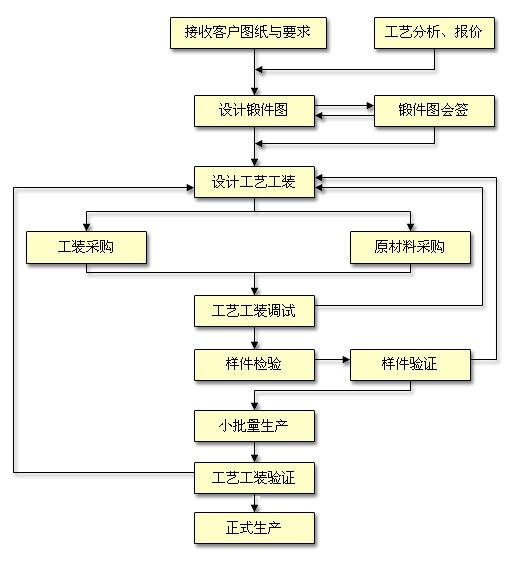 记者:众所周知,南汽锻造是中国重要的汽车锻件和工程机械锻件供应商,在这里,还要请周总为大家介绍一下南汽锻造的主营产品。 周总:现阶段,南汽锻造的外贸产品主要有履带链节、法兰、head、叉轴、直拉杆、惰臂、BSG电机支架板等,锻件质量从0.5-60kg不等。 内销的锻件主要有半轴套管、后桥半轴、变速器中间轴、前悬架摆臂、传动轴花键轴、传动轴万向节叉、左右转向节臂、传动轴套管叉、传动轴凸缘叉、发动机连杆、江铃凸缘叉、外形轮、内形轮、变速箱齿轮、TB-3接叉、LR-1钩叉等。今年6月,南汽锻造主导产品链轨节获