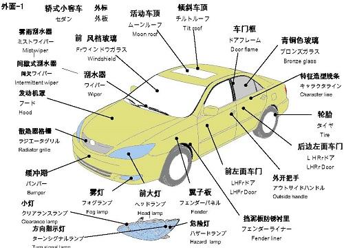中日英汽车零件名称(外面1)