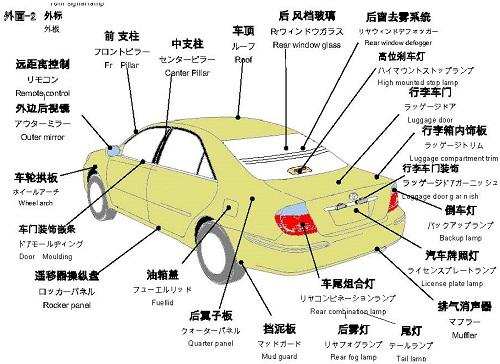 中日英汽车零件名称(外面2)