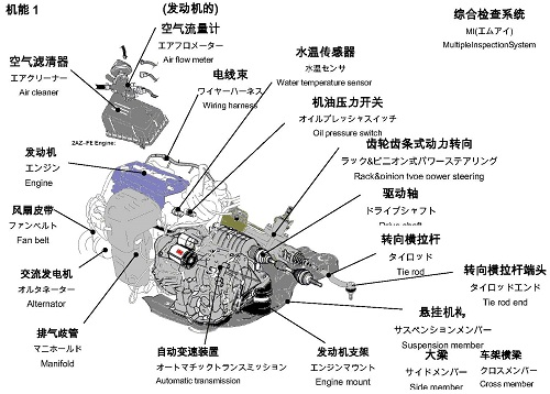 中日英汽车零件名称(机能1)