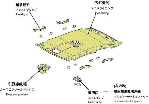 中日英汽车零件名称(室内2)